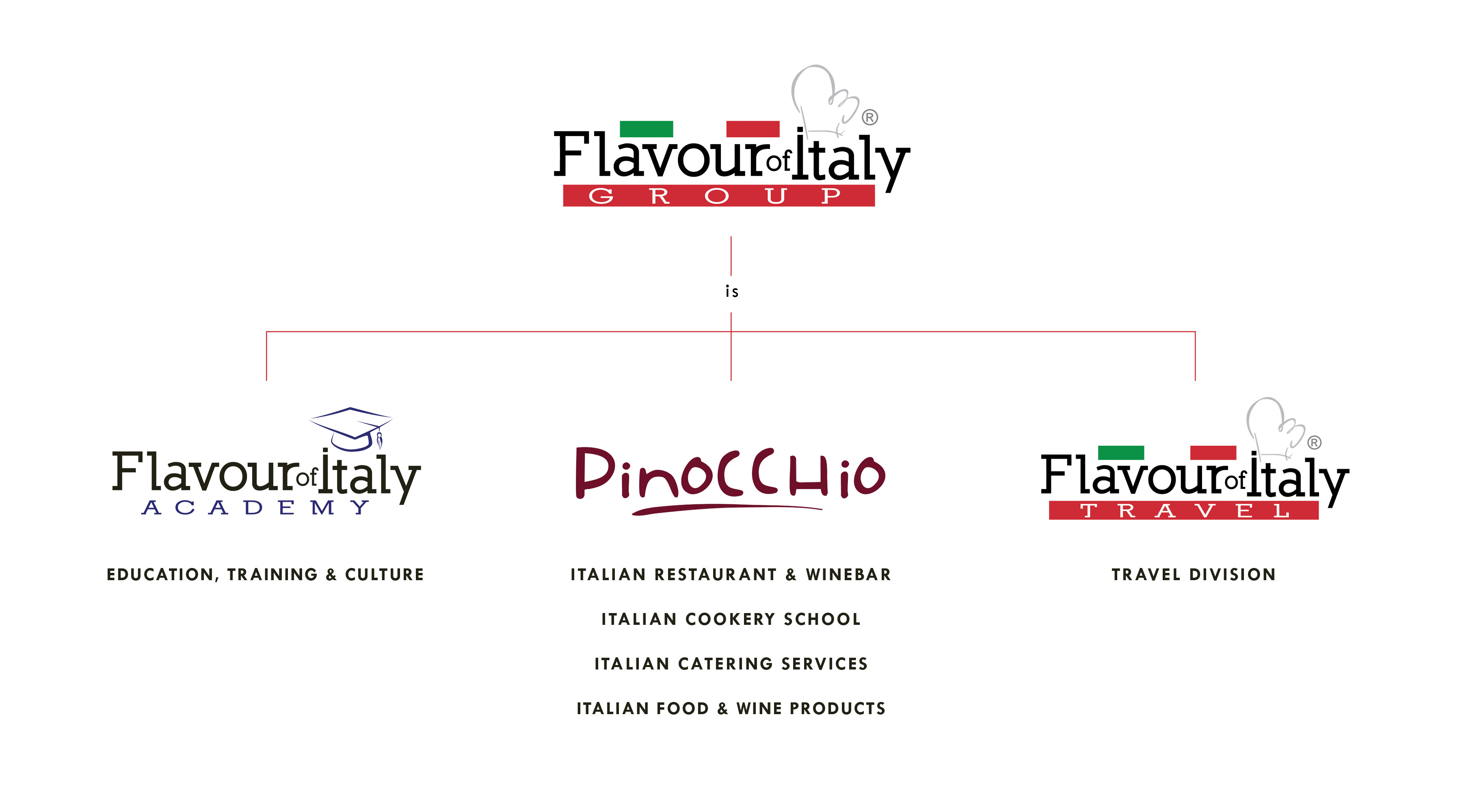 Flavour of Italy Group activities